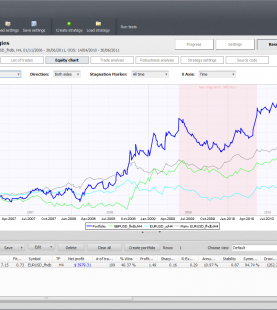 Trading Algorítmico con StrategyQuant